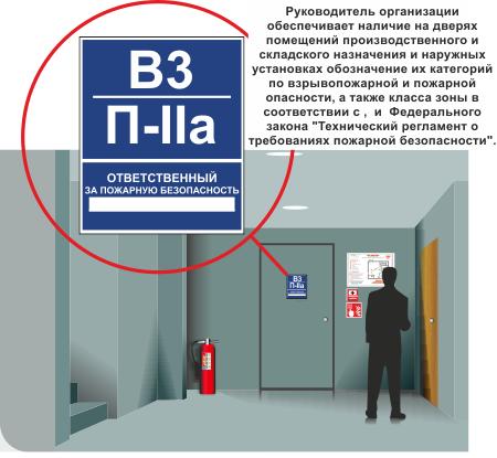 Инструкция по взрывопожарной безопасности